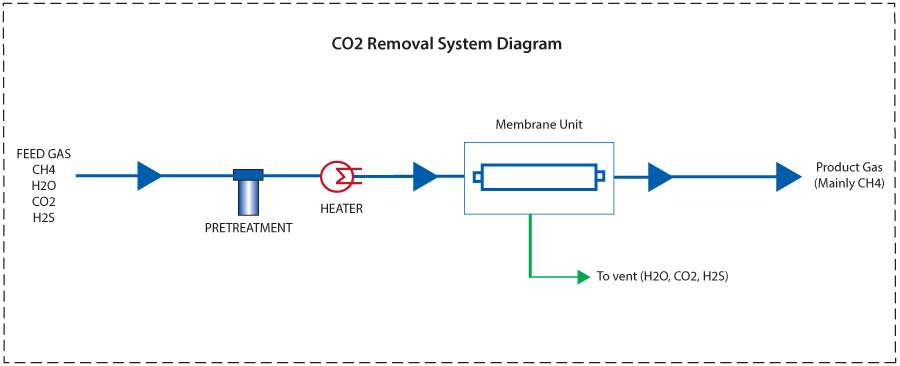 Carbon Dioxide Removal Systems : Carbon dioxide separation from natural gas co membrane